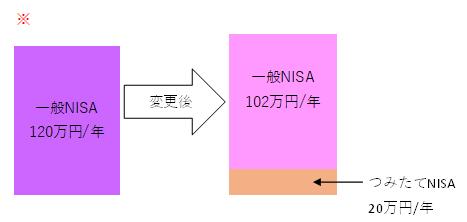 NISA2階建て