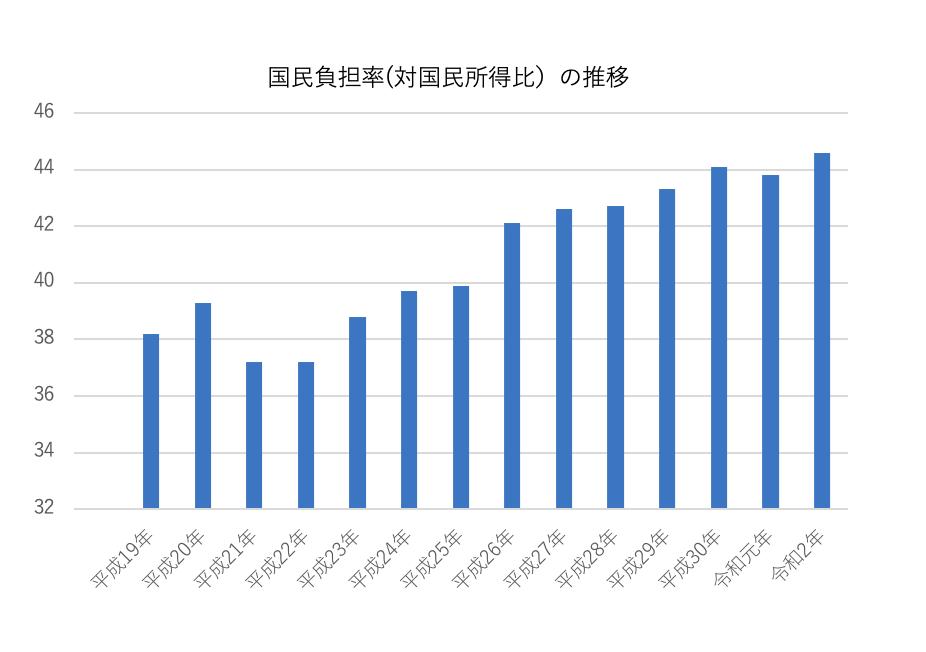 国民負担率(対国民所得比)令和2年度
