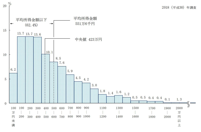 世帯年収分布