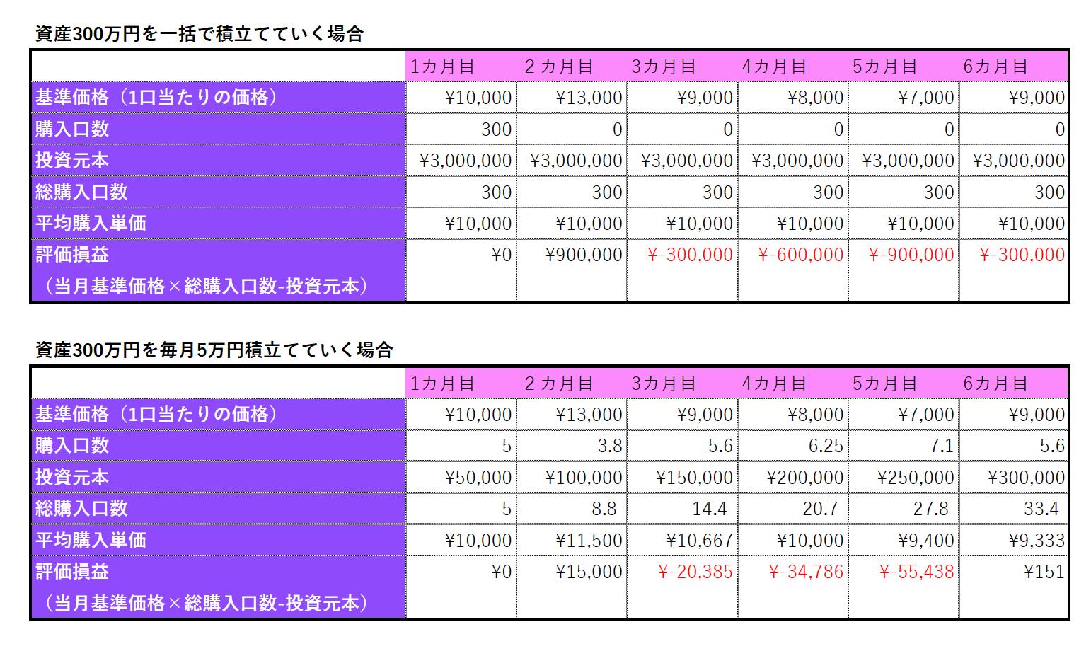 一括投資と分散投資の評価損益の比較