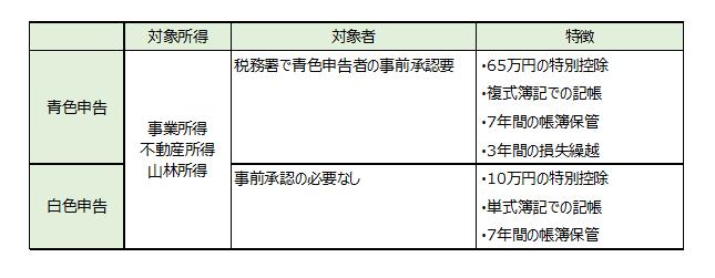 青色申告と白色申告の特徴